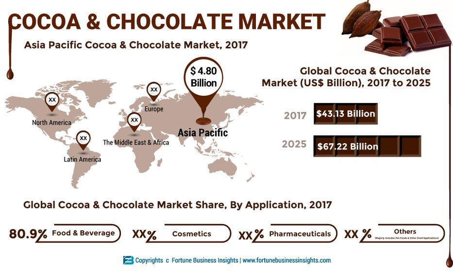Cocoa and Chocolate Market Increasing Demand and Research
