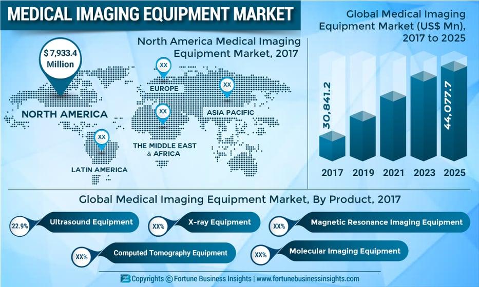 Medical Imaging Equipment Market 2019 Global Analysis