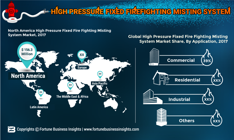 High Pressure Fixed Firefighting Misting System Market 2019 Glob