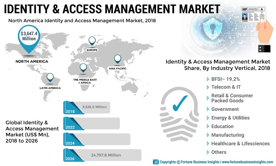 Identity and Access Management Market 2019: Emerging